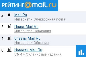Регистрация сайта в Mail ru или как добавить блог в рейтинг